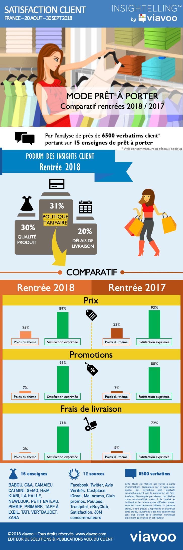 Prêt-à-porter : rentrée 2018 vs 2017